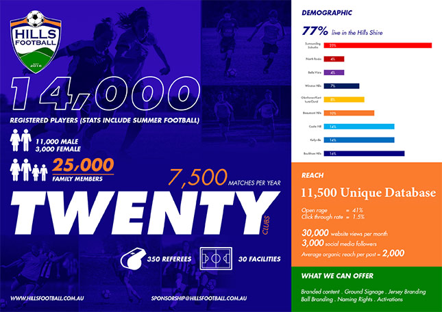 Hills Football Statistics